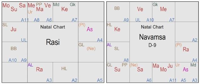 Astro-analysis of Mrs  Sheila Dixit | Jupiter Astro