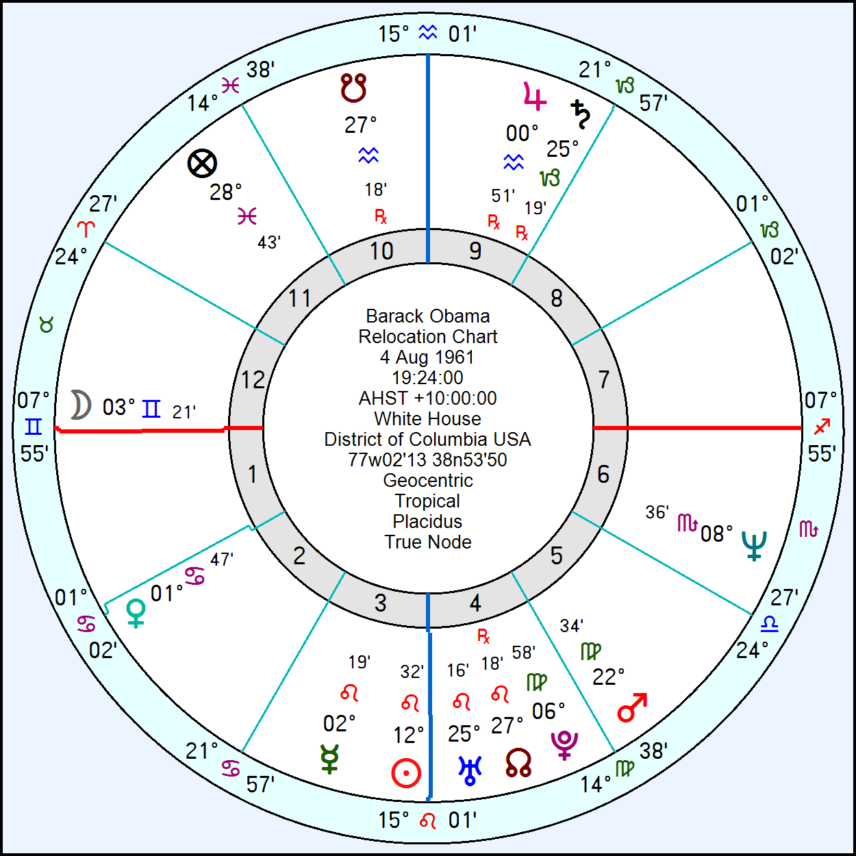 Obama astrology chart image collections free any chart examples barack obama birth chart image collections free any chart examples barack obama birth chart gallery free nvjuhfo Image collections