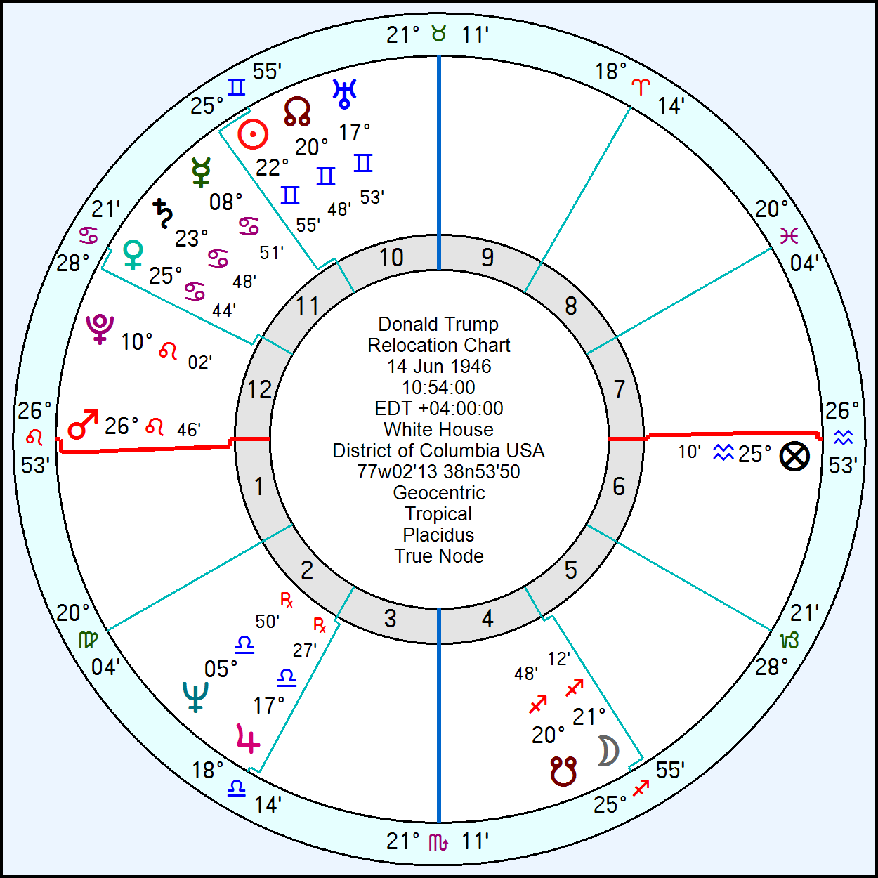 Uranian astrology free chart choice image free any chart examples free horary astrology chart images free any chart examples free horary astrology chart gallery free any nvjuhfo Image collections