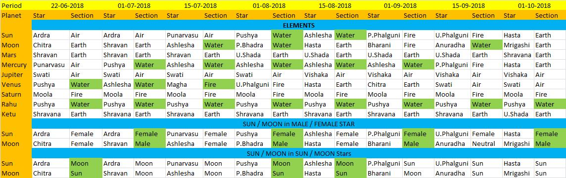 Rainfall prediction for 2018 – Ardra Pravesh chart | Jupiter Astro